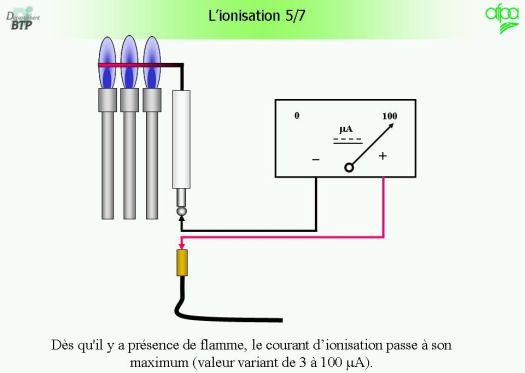 sonde de ionisation