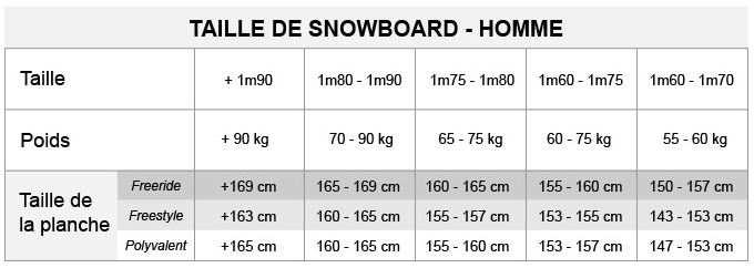 choisir son snowboard