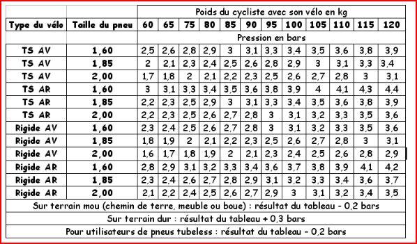 tableau pression pneu vtt